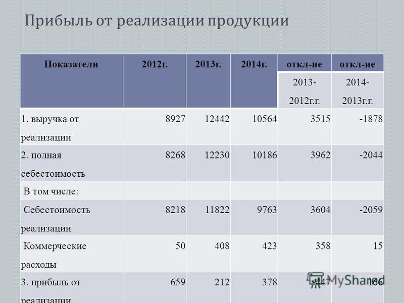 Прибыль от реализации продукции Показатели 2012 г.2013 г.2014 г.откл-ие 2013- 2012 г.г. 2014- 2013 г.г. 1. выручка от реализации 892712442105643515-1878 2. полная себестоимость 826812230101863962-2044 В том числе: Себестоимость реализации 82181182297