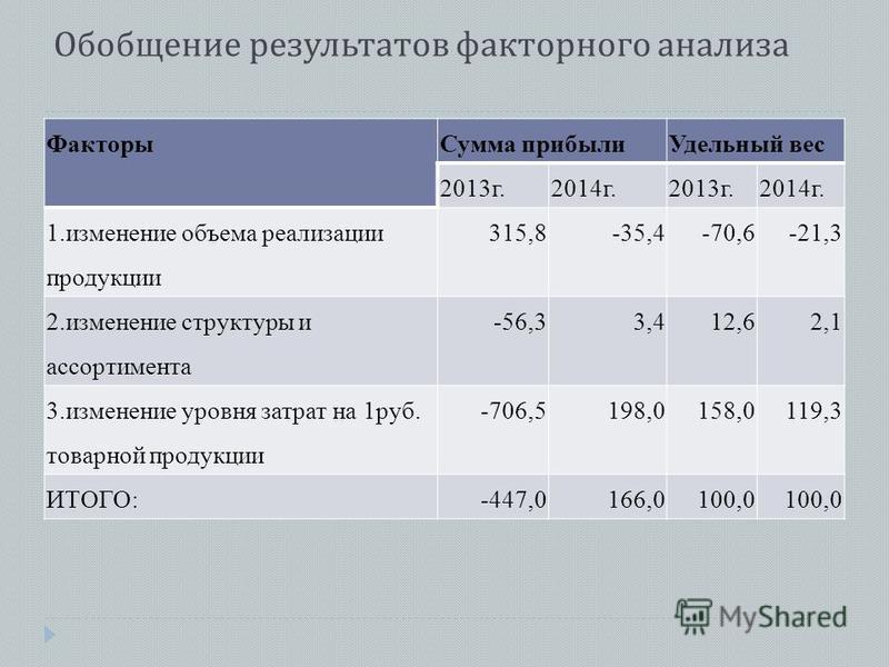 Обобщение результатов факторного анализа Факторы Сумма прибыли Удельный вес 2013 г.2014 г.2013 г.2014 г. 1. изменение объема реализации продукции 315,8-35,4-70,6-21,3 2. изменение структуры и ассортимента -56,33,412,62,1 3. изменение уровня затрат на