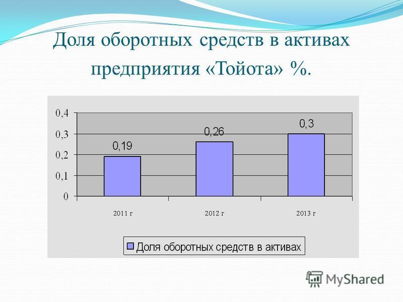Доля оборотных средств в активах предприятия «Тойота» %.