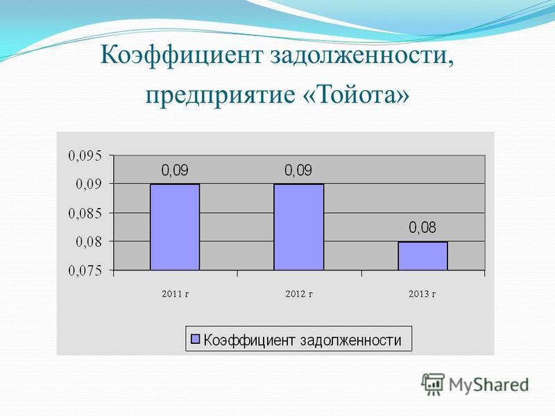 Коэффициент задолженности, предприятие «Тойота»
