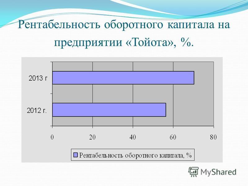 Рентабельность оборотного капитала на предприятии «Тойота», %.