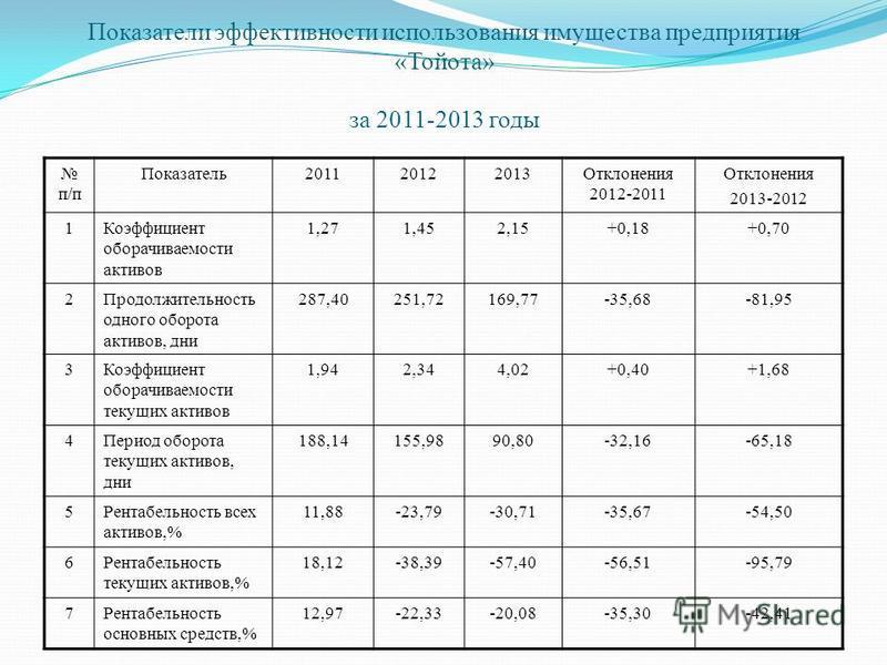 Показатели эффективности использования имущества предприятия «Тойота» за 2011-2013 годы п/п Показатель 201120122013Отклонения 2012-2011 Отклонения 2013-2012 1Коэффициент оборачиваемости активов 1,271,452,15+0,18+0,70 2Продолжительность одного оборота