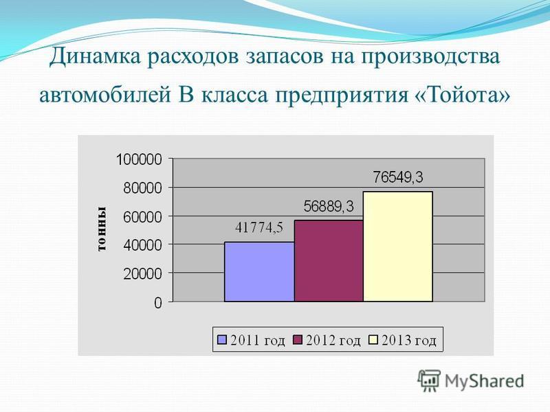Динамка расходов запасов на производства автомобилей В класса предприятия «Тойота»