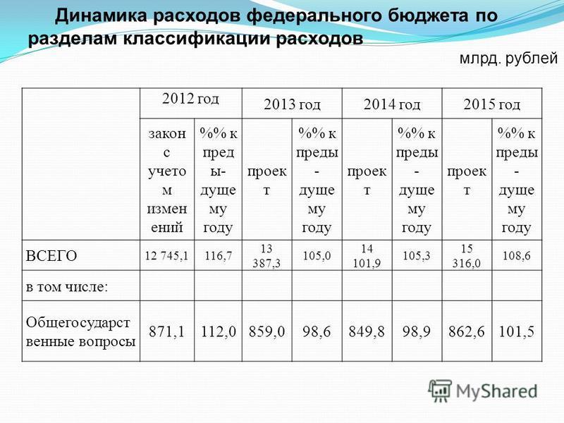 2012 год 2013 год 2014 год 2015 год закон с учето м измен ений % к пред ы- дуще му году проек т % к преды - дуще му году проек т % к преды - дуще му году проек т % к преды - дуще му году ВСЕГО 12 745,1116,7 13 387,3 105,0 14 101,9 105,3 15 316,0 108,