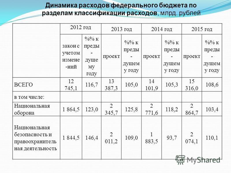 2012 год 2013 год 2014 год 2015 год закон с учетом измене -ний % к преды - дуще му году проект % к преды - дущем у году проект % к преды - дущем у году проект % к преды - дущем у году ВСЕГО 12 745,1 116,7 13 387,3 105,0 14 101,9 105,3 15 316,0 108,6