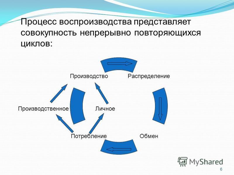 6 Процесс воспроизводства представляет совокупность непрерывно повторяющихся циклов: Производственное Личное