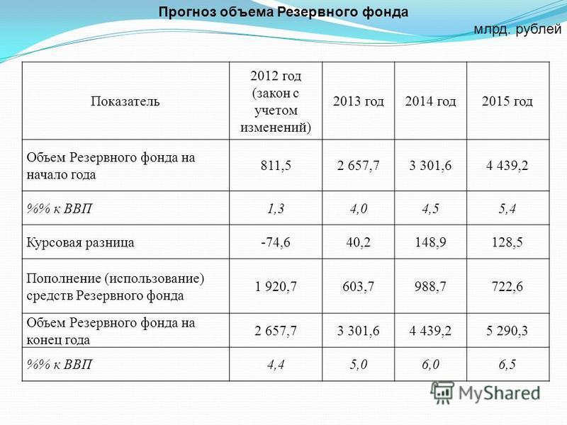 Показатель 2012 год (закон с учетом изменений) 2013 год 2014 год 2015 год Объем Резервного фонда на начало года 811,52 657,73 301,64 439,2 % к ВВП1,34,04,55,4 Курсовая разница-74,640,2148,9128,5 Пополнение (использование) средств Резервного фонда 1 9
