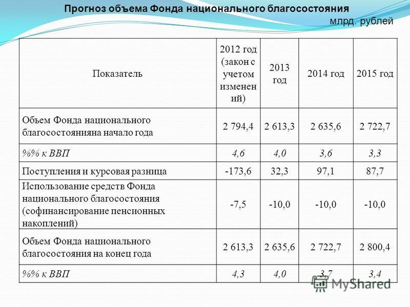 Показатель 2012 год (закон с учетом изменен ий) 2013 год 2014 год 2015 год Объем Фонда национального благосостоянияна начало года 2 794,42 613,32 635,62 722,7 % к ВВП4,64,03,63,3 Поступления и курсовая разница-173,632,397,187,7 Использование средств