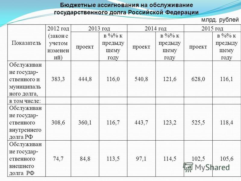 Показатель 2012 год (закон с учетом изменен ий) 2013 год 2014 год 2015 год проект в % к предыду щему году проект в % к предыду щему году проект в % к предыду щему году Обслуживан ие государ- ственного и муниципаль ного долга, 383,3444,8116,0540,8121,