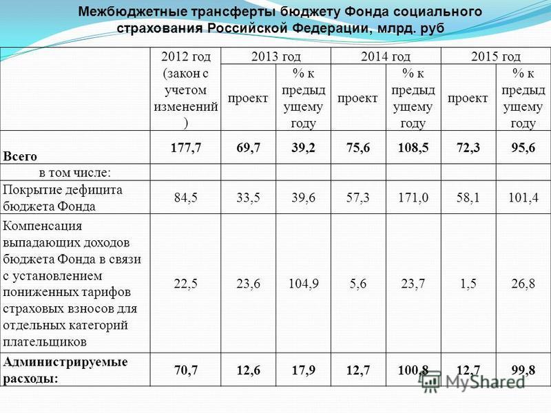 2012 год (закон с учетом изменений ) 2013 год 2014 год 2015 год проект % к предыд ущему году проект % к предыд ущему году проект % к предыд ущему году Всего 177,769,739,275,6108,572,395,6 в том числе: Покрытие дефицита бюджета Фонда 84,533,539,657,31