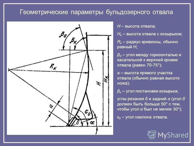Геометрические параметры бульдозерного отвала Н – высота отвала; Н к – высота отвала с козырьком; R к – радиус кривизны, обычно равный Н; β 0 – угол между горизонталью и касательной к верхней кромке отвала (равен 70-75°); а – высота прямого участка о