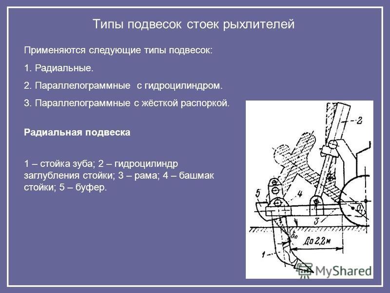 Типы подвесок стоек рыхлителей Применяются следующие типы подвесок: 1. Радиальные. 2. Параллелограммные с гидроцилиндром. 3. Параллелограммные с жёсткой распоркой. Радиальная подвеска 1 – стойка зуба; 2 – гидроцилиндр заглубления стойки; 3 – рама; 4
