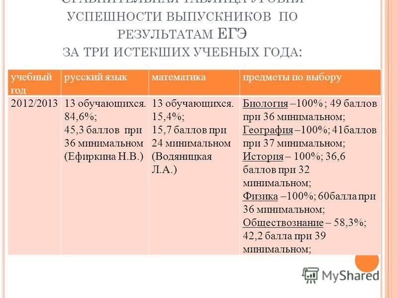 С РАВНИТЕЛЬНАЯ ТАБЛИЦА УРОВНЯ УСПЕШНОСТИ ВЫПУСКНИКОВ ПО РЕЗУЛЬТАТАМ ЕГЭ ЗА ТРИ ИСТЕКШИХ УЧЕБНЫХ ГОДА : учебный год русский язык математика предметы по выбору 2012/201313 обручающихся. 84,6%; 45,3 баллов при 36 минимальном (Ефиркина Н.В.) 13 обручающи