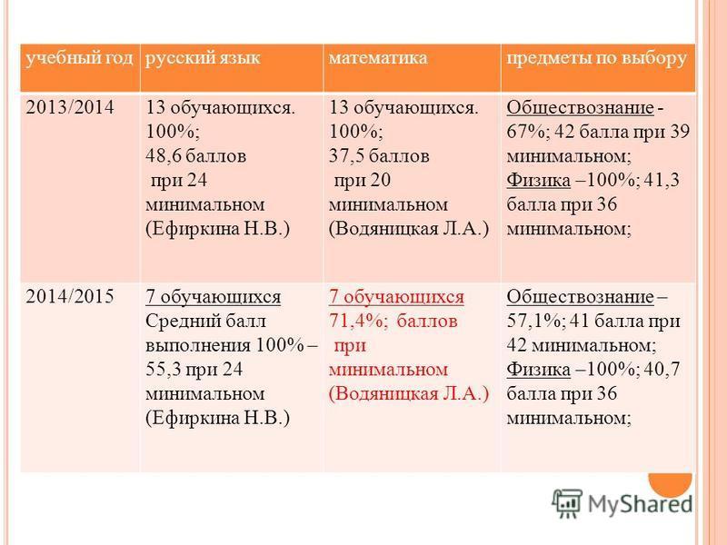 учебный год русский язык математика предметы по выбору 2013/201413 обручающихся. 100%; 48,6 баллов при 24 минимальном (Ефиркина Н.В.) 13 обручающихся. 100%; 37,5 баллов при 20 минимальном (Водяницкая Л.А.) Обществознакие - 67%; 42 балла при 39 минима