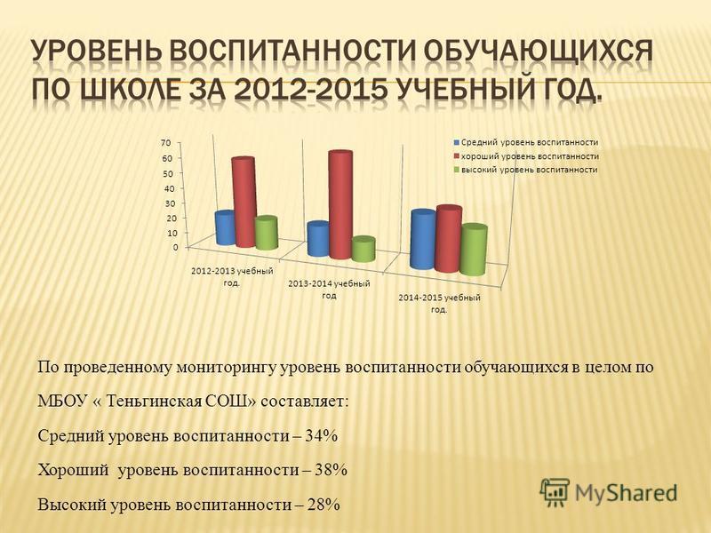По проведенному мониторингу уровень воспитанности обучающихся в целом по МБОУ « Теньгинская СОШ» составляет: Средний уровень воспитанности – 34% Хороший уровень воспитанности – 38% Высокий уровень воспитанности – 28%