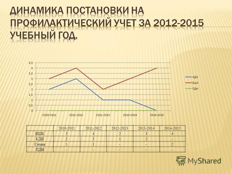 2010-20112011-20122012-20132013-20142014-2015 ВШК34234 КДН2312- Семьи 11--2 ПДН-----
