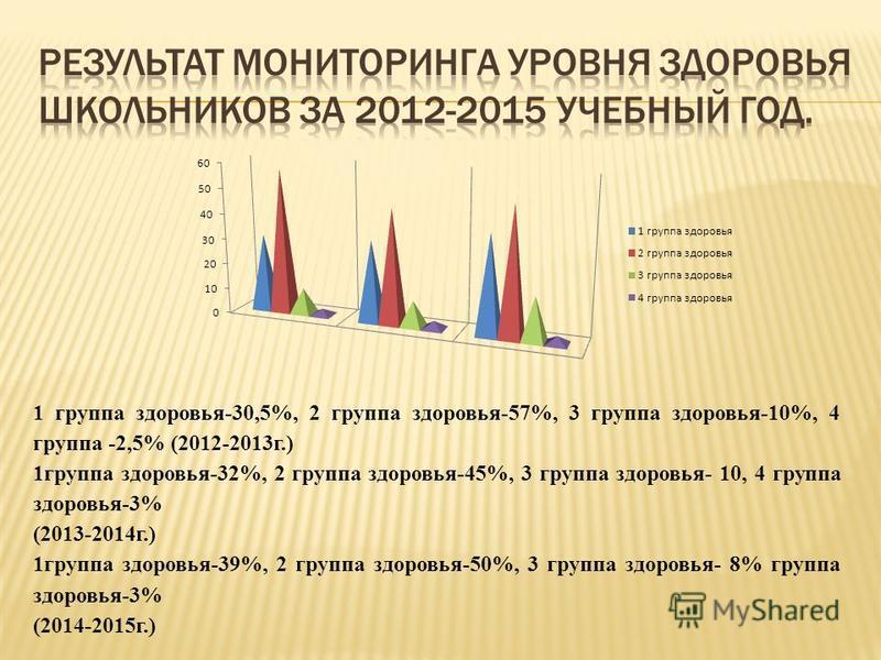 1 группа здоровья-30,5%, 2 группа здоровья-57%, 3 группа здоровья-10%, 4 группа -2,5% (2012-2013 г.) 1 группа здоровья-32%, 2 группа здоровья-45%, 3 группа здоровья- 10, 4 группа здоровья-3% (2013-2014 г.) 1 группа здоровья-39%, 2 группа здоровья-50%