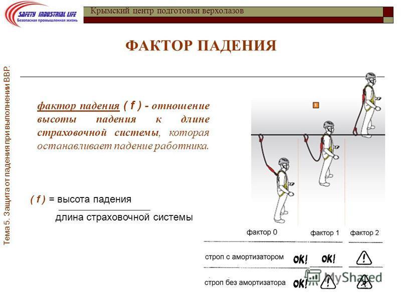 Крымский центр подготовки верхолазов ФАКТОР ПАДЕНИЯ фактор падения ( f ) - отношение высоты падения к длине страховочной системы, которая останавливает падение работника. ( f ) = высота падения длина страховочной системы Тема 5. Защита от падения при