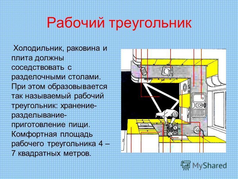 Рабочий треугольник Холодильник, раковина и плита должны соседствовать с разделочными столами. При этом образовывается так называемый рабочий треугольник: хранение- разделывание- приготовление пищи. Комфортная площадь рабочего треугольника 4 – 7 квад