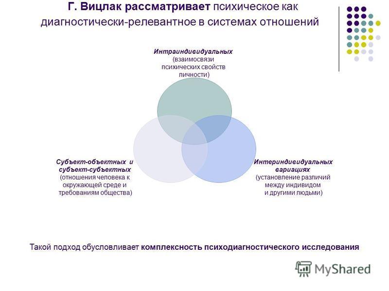 Г. Вицлак рассматривает психическое как диагностический-релевантное в системах отношений Интраиндивидуальных (взаимосвязи психических свойств личности) Интериндивидуальных вариациях (установление различий между индивидом и другими людьми) Субъект-объ