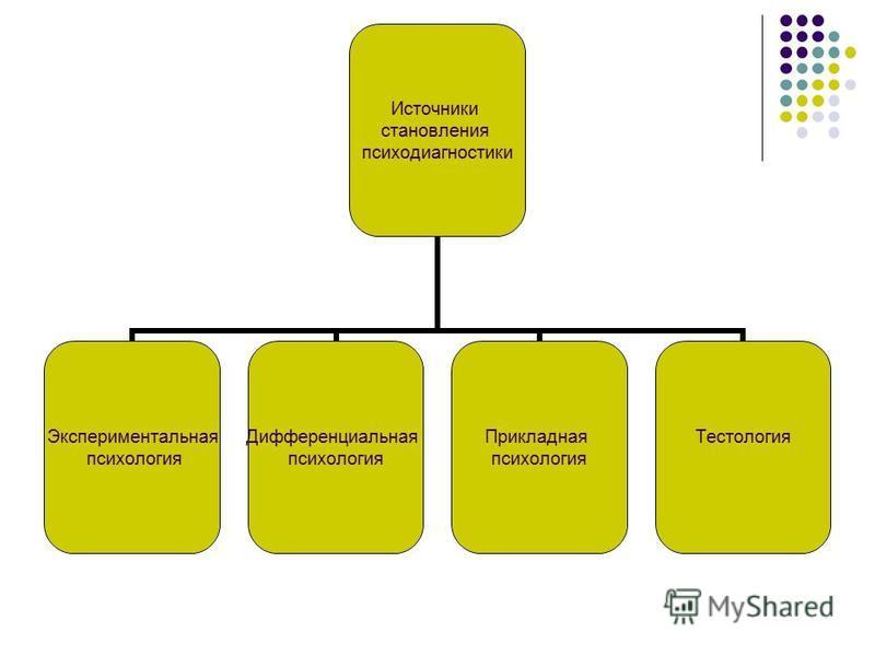 Источники становления психодиагностики Экспериментальная психология Дифференциальная психология Прикладная психология Тестология