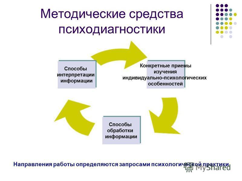 Методические средства психодиагностики Конкретные приемы изучения индивидуально- психологических особенностей Способы обработки информации Способы интерпретации информации Направления работы определяются запросами психологической практики