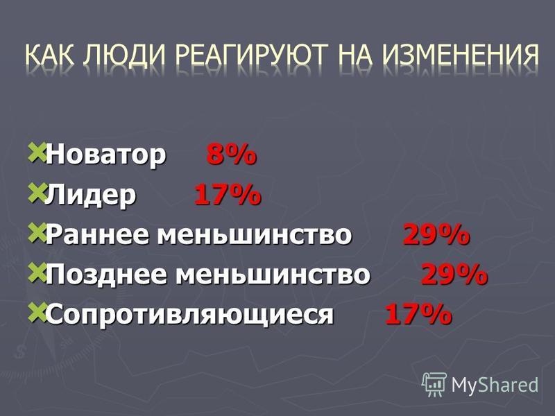 Новатор 8% Новатор 8% Лидер 17% Лидер 17% Раннее меньшинство 29% Раннее меньшинство 29% Позднее меньшинство 29% Позднее меньшинство 29% Сопротивляющиеся 17% Сопротивляющиеся 17%