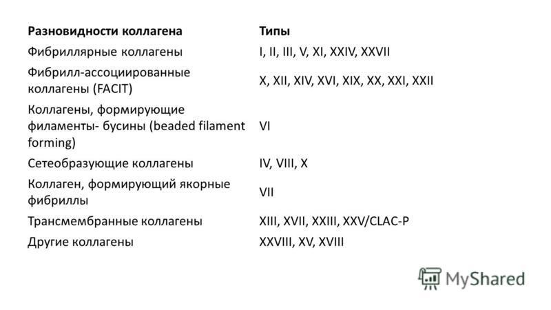 Разновидности коллагена Типы Фибриллярные коллагеныI, II, III, V, XI, XXIV, XXVII Фибрилл-ассоциированные коллагены (FACIT) X, XII, XIV, XVI, XIX, XX, XXI, XXII Коллагены, формирующие филаменты- бусины (beaded filament forming) VI Сетеобразующие колл