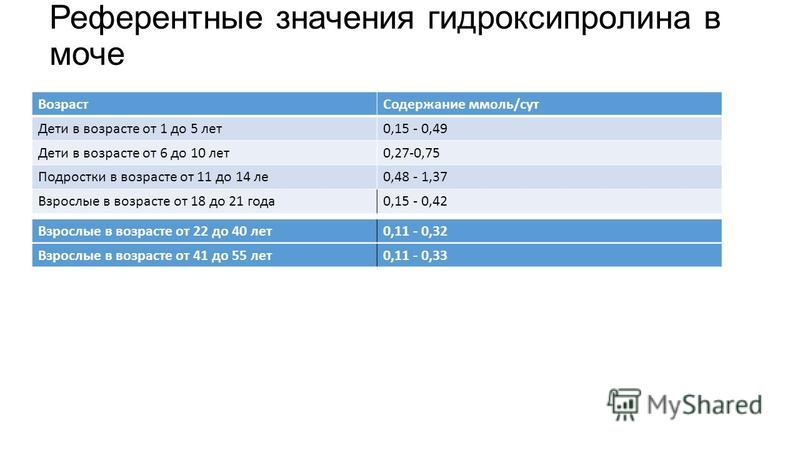 Референтные значения гидроксипролина в моче Возраст Содержание ммоль/сут Дети в возрасте от 1 до 5 лет 0,15 - 0,49 Дети в возрасте от 6 до 10 лет 0,27-0,75 Подростки в возрасте от 11 до 14 ле 0,48 - 1,37 Взрослые в возрасте от 18 до 21 года 0,15 - 0,