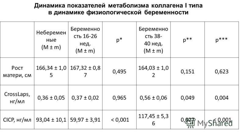 Динамика показателей метаболизма коллагена I типа в динамике физиологической беременности Неберемен ные (M ± m) Беременно сть 16-26 нед. (M ± m) p* Беременно сть 38- 40 нед. (M ± m) p**p*** Рост матери, см 166,34 ± 1,0 5 167,32 ± 0,8 7 0,495 164,03 ±