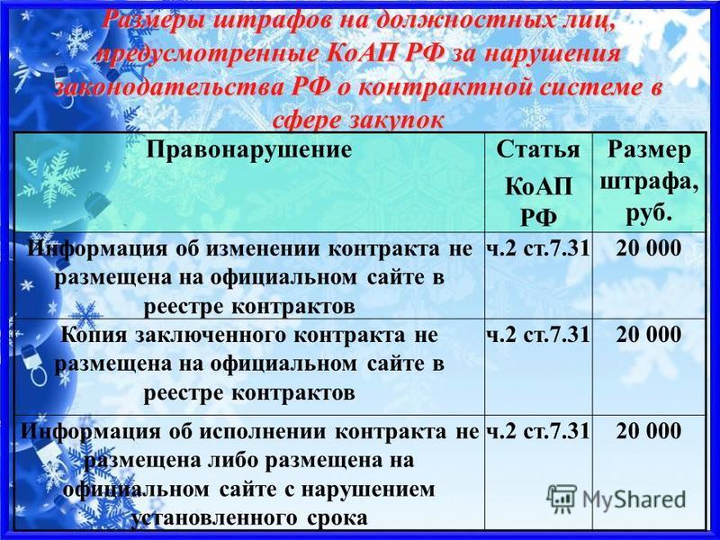 Размеры штрафов на должностных лиц, предусмотренные КоАП РФ за нарушения законодательства РФ о контрактной системе в сфере закупок Правонарушение Статья КоАП РФ Размер штрафа, руб. Информация об изменении контракта не размещена на официальном сайте в