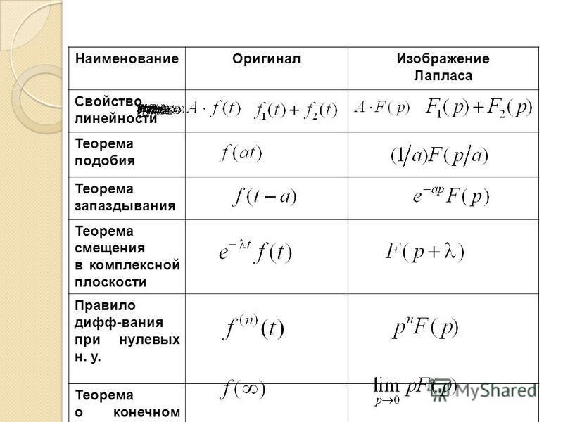 ;; Наименование ОригиналИзображение Лапласа Свойство линейности Теорема подобия Теорема запаздызвания Теорема смещения в комплексной плоскости Правило дифф-звания при нулевых н. у. Теорема о конечном значении