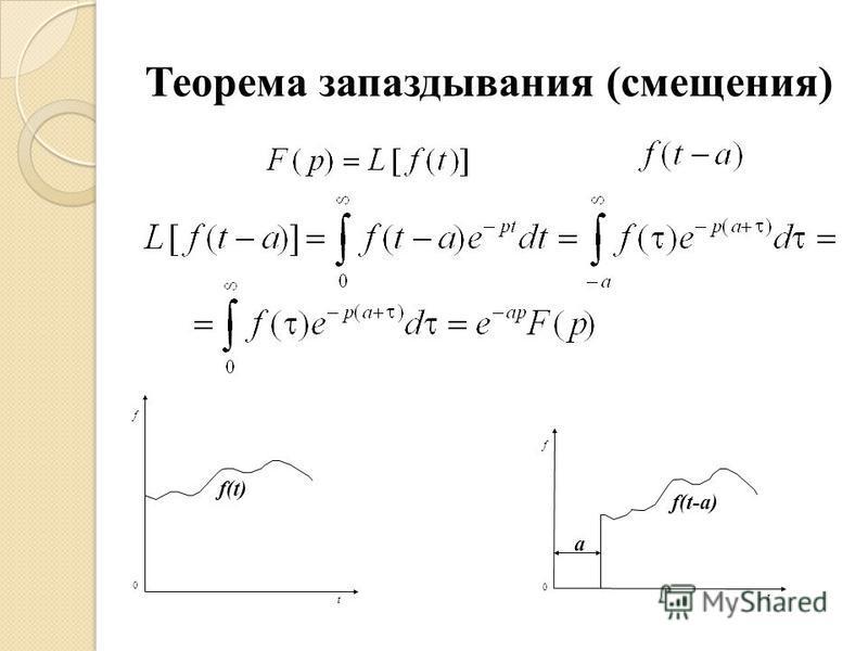 Теорема запаздызвания (смещения) f f(t-a) a 0 t f 0 t f(t)