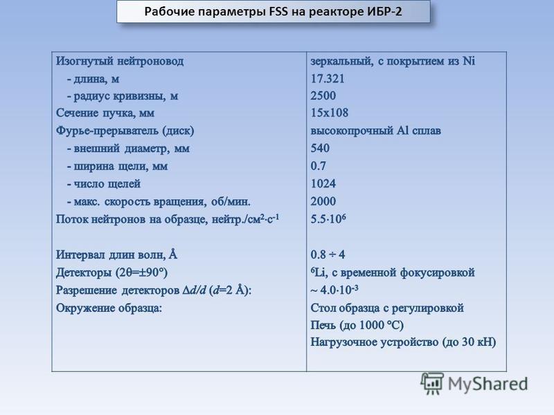 Рабочие параметры FSS на реакторе ИБР-2
