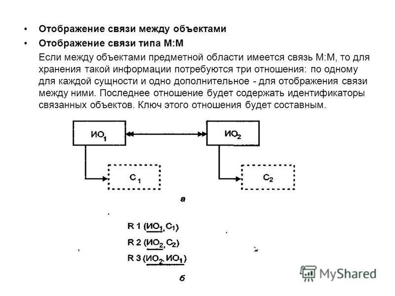 Отображение связи между объектами Отображение связи типа М:М Если между объектами предметной области имеется связь М:М, то для хранения такой информации потребуются три отношения: по одному для каждой сущности и одно дополнительное - для отображения