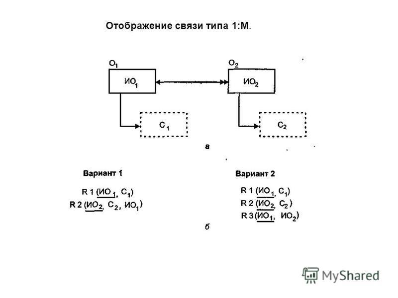 Отображение связи типа 1:М.