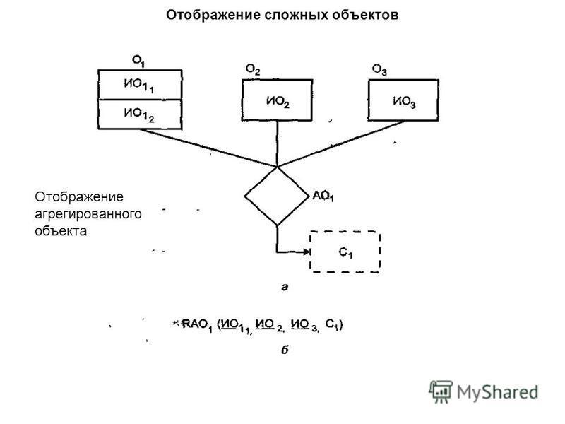 Отображение сложных объектов Отображение агрегированного объекта