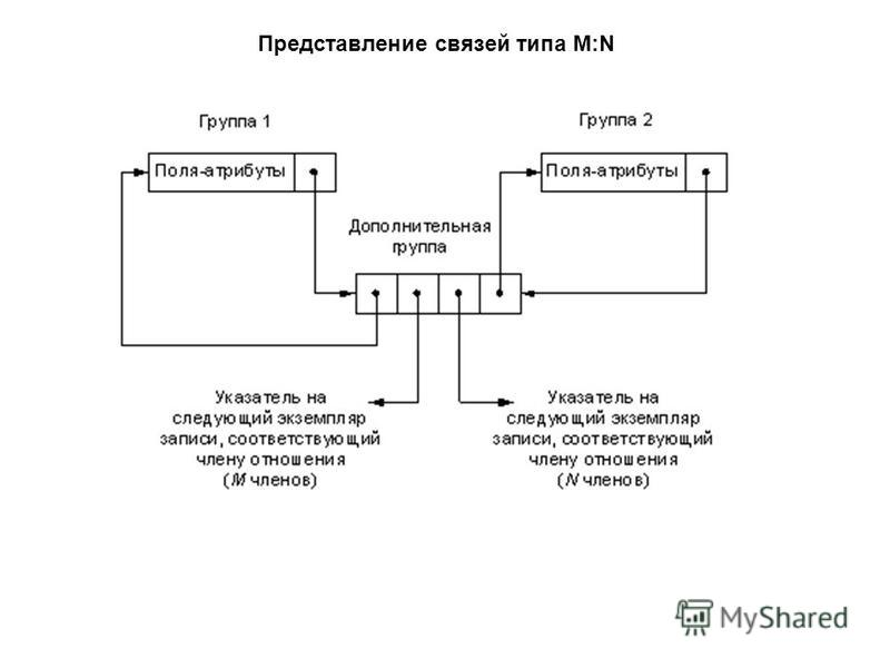 Представление связей типа M:N