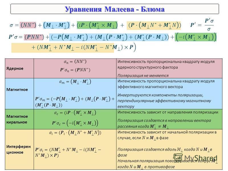 Уравнения Малеева - Блюма Ядерное Интенсивность пропорциональна квадрату модуля ядерного структурного фактора Поляризация не меняется Магнитное Интенсивность пропорциональна квадрату модуля эффективного магнитного вектора Инвертируются компоненты пол