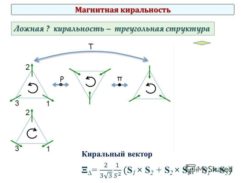 Магнитная киральность Ложная ? киральность – треугольная структура Киральный вектор