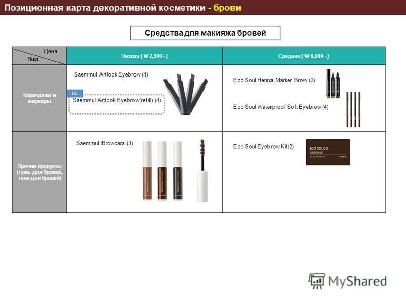 Средства для макияжа бровей Позиционная карта декоративной косметики - брови Низкая [ 2,500~ ]Средняя [ 6,900~ ] Карандаши и маркеры Прочие продукты (тушь для бровей, тени для бровей) Saemmul Artlook Eyebrow (4) Eco Soul Eyebrow Kit(2) Saemmul Browca