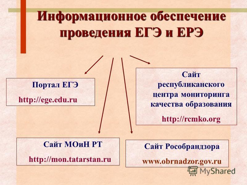 Портал ЕГЭ http://ege.edu.ru Сайт республиканского центра мониторинга качества образования http://rcmko.org Сайт Рособрандзора www.obrnadzor.gov.ru Сайт МОиН РТ http://mon.tatarstan.ru Информационное обеспечение проведения ЕГЭ и ЕРЭ