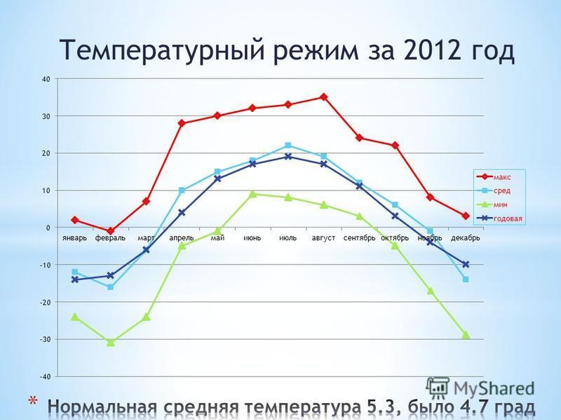 Температурный режим за 2012 год