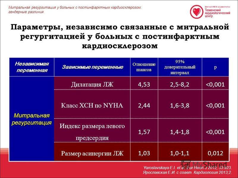 Параметры, независимо связанные с митральной регургитацией у больных с постинфарктным кардиосклерозом Независимая переменная Зависимые переменные Отношение шансов 95% доверительный интервал р Митральная регургитация Дилатация ЛЖ 4,532,5-8,2<0,001 Кла