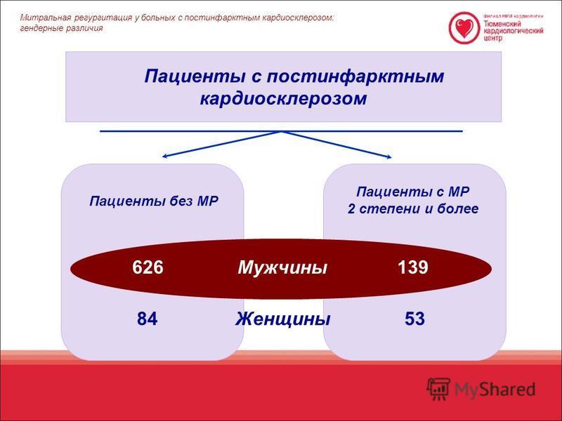 Пациенты с постинфарктным кардиосклерозом Пациенты без МР Пациенты с МР 2 степени и более Женщины Мужчины 626139 8453 Митральная регургитация у больных c постинфарктным кардиосклерозом: гендерные различия