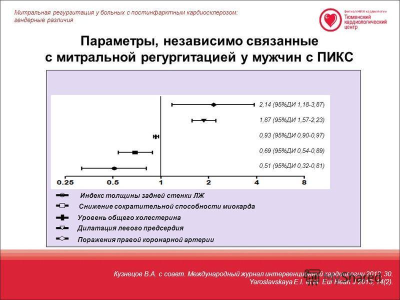 Параметры, независимо связанные с митральной регургитацией у мужчин с ПИКС Кузнецов В.А. с соавт. Международный журнал интервенционной кардиологии 2012; 30. Yaroslavskaya E.I. et al. Eur Heart J 2013; 14(2). 2,14 (95%ДИ 1,18-3,87) 1,87 (95%ДИ 1,57-2,