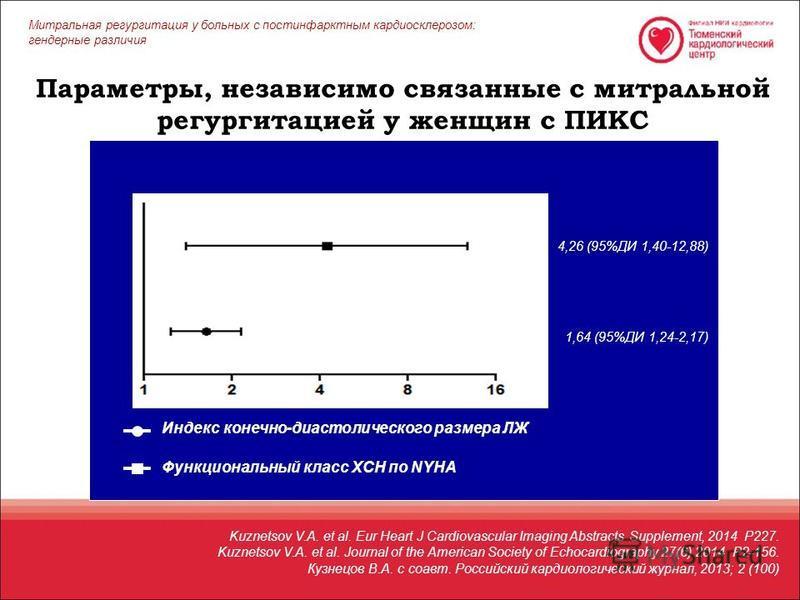 Параметры, независимо связанные с митральной регургитацией у женщин с ПИКС 4,26 (95%ДИ 1,40-12,88) 1,64 (95%ДИ 1,24-2,17) Индекс конечно-диастолического размера ЛЖ Функциональный класс ХСН по NYHA Митральная регургитация у больных c постинфарктным ка