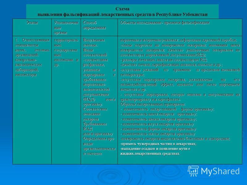 Схема выявления фальсификаций лекарственных средств в Республике Узбекистан Этапы Уполномочен ные органы Способ определения Объекты исследования - признаки фальсификации 1. Ответственные специалисты аптек, оптовых организаций. контрольно- аналитическ