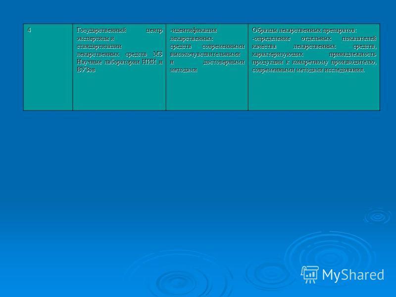 4 Государственный центр экспертизы и стандартизации лекарственных средств МЗ Научные лаборатории НИИ н ВУЗов -идентификациялекарственных средств современными высокочувствительными н достоверными методами Образцы лекарственных препаратов: -определени
