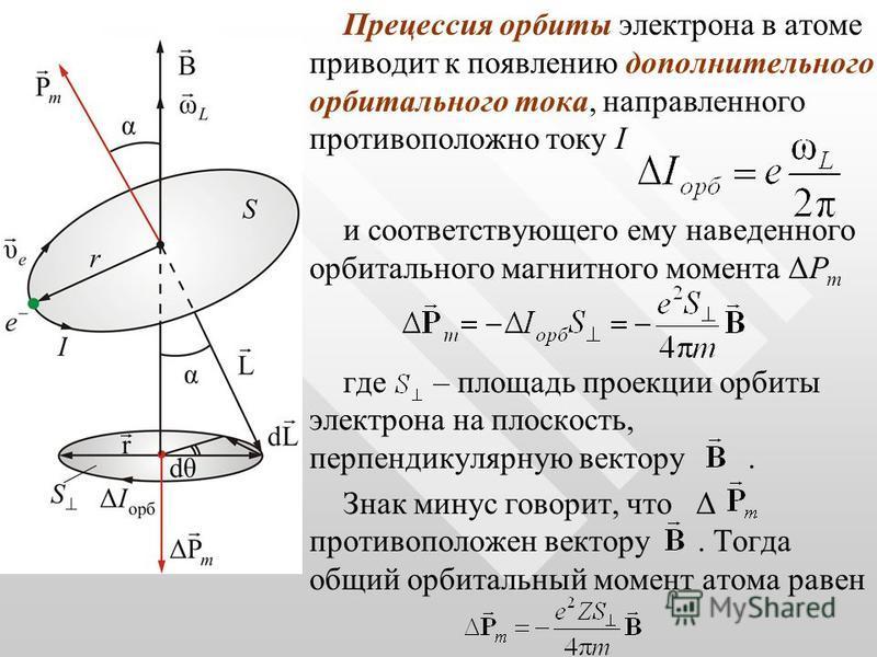 Прецессия орбиты электрона в атоме приводит к появлению дополнительного орбитального тока, направленного противоположно току I и соответствующего ему наведенного орбитального магнитного момента ΔP m где – площадь проекции орбиты электрона на плоскост